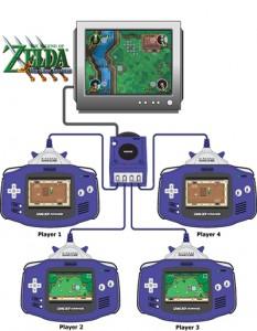 GBA som kontroll till Gamecube